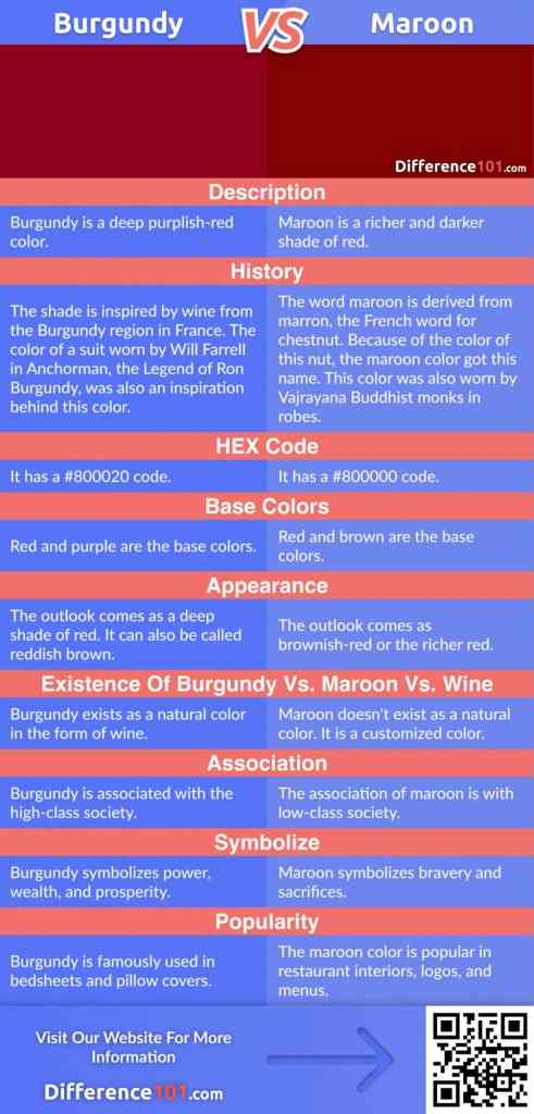 Burgundy vs. Maroon Color: Their differences, similarities, pros & cons, color matching, and finally witсh color goes best with