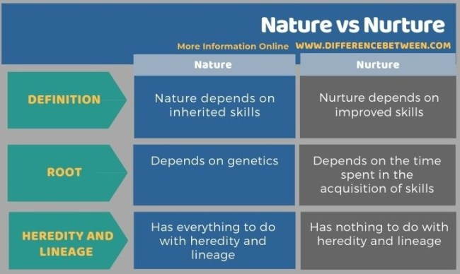Difference Between Nature and Nurture - Tabular Form