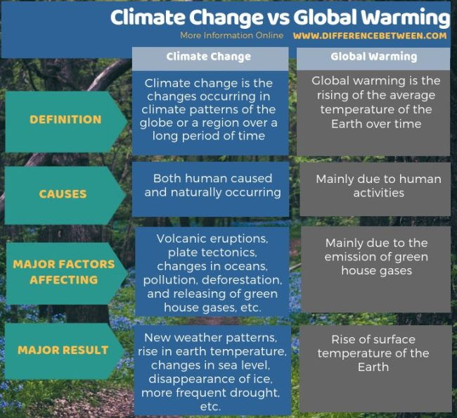 Difference Between Climate change and Global Warming - Tabular Form