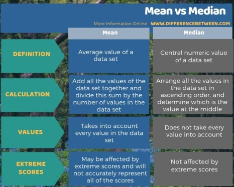 Difference Between Mean and Median - Tabular Form