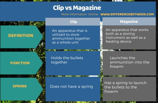Difference Between Clip and Magazine - Tabular Format