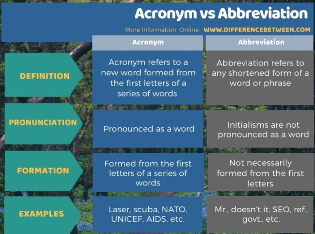 Difference Between Acronym and Abbreviation - Tabular Form