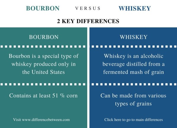 Difference Between Bourbon and Whiskey - Comparison Summary