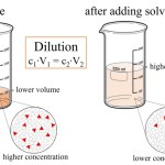 Difference Between Dilution and Concentration