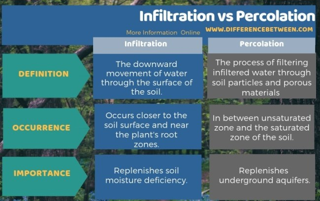 Difference Between Infiltration and Percolation in Tabular Form