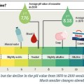 Difference Between Acid and Acidic