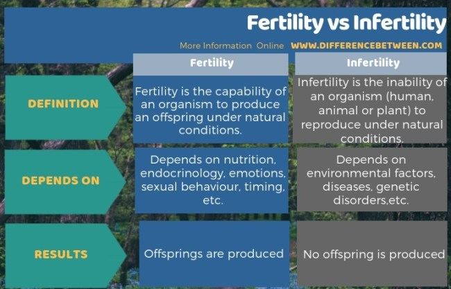Difference Between Fertility and Infertility in Tabular Form