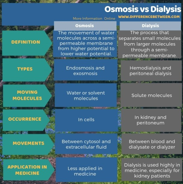 Difference Between Osmosis and Dialysis in Tabular Form