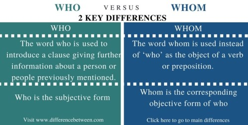 Difference Between Who and Whom - Comparison Summary_Fig 1