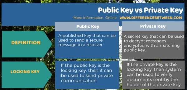 Difference Between Public Key and Private Key in Tabular Form