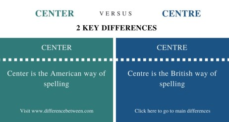Difference Between Center and Centre- Comparison Summary