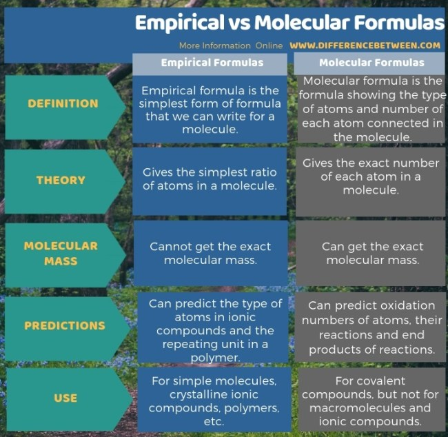 Difference Between Empirical and Molecular Formulas in Tabular Form