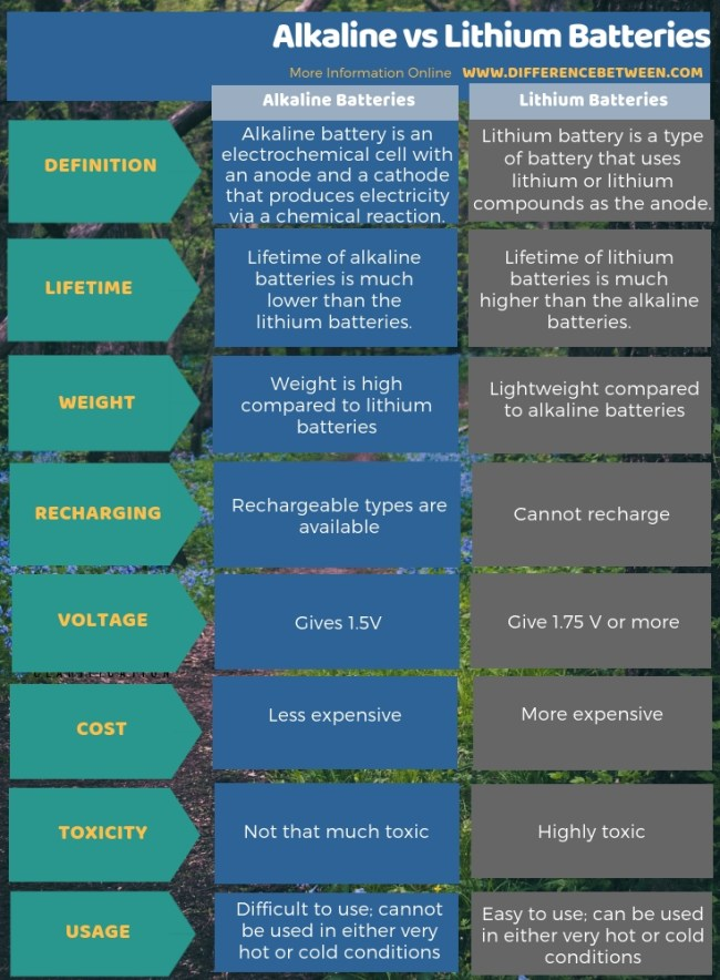 Difference Between Alkaline and Lithium Batteries in Tabular Form