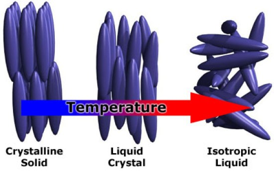 Key Difference Between Anisotropy and Isotropy