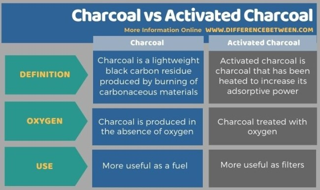 Difference Between Charcoal and Activated Charcoal in Tabular Form