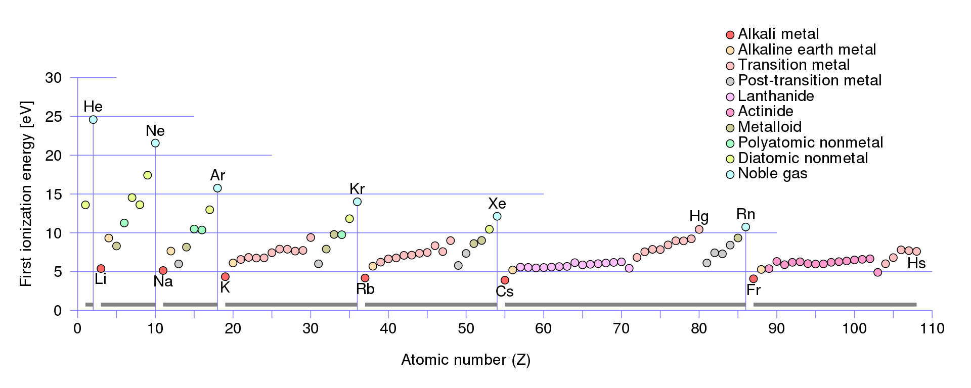 Difference Between Electronegativity And Ionization Energy