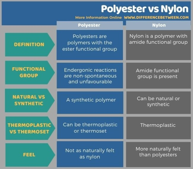 Difference Between Polyester and Nylon - Tabular Form