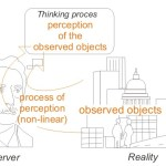 Difference Between Perception and Perspective