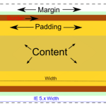 Difference Between Margin and Padding