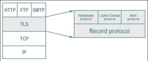 Difference Between SSL and TLS