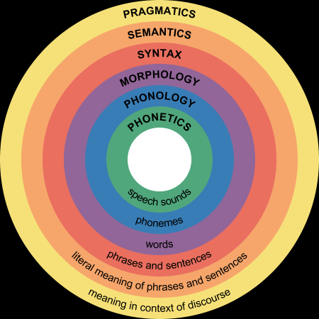 Difference Between Post-Structuralism and Structuralism - Linguistic Structure