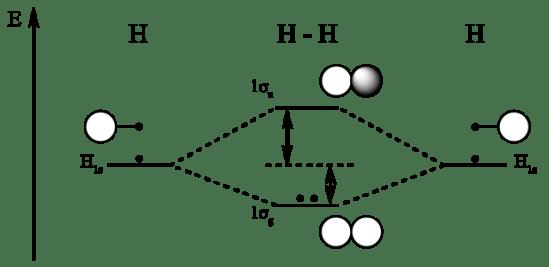 Difference Between Bonding and Antibonding Molecular Orbitals