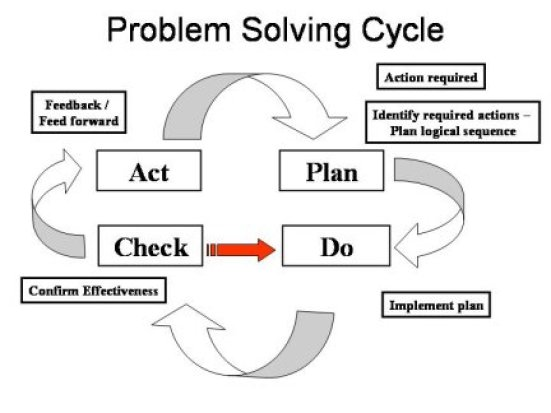 Key Difference - Research vs Problem Solving