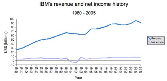 Difference Between Operating Income and Net Income