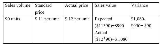Key Difference - Actual Cost vs Standard Cost