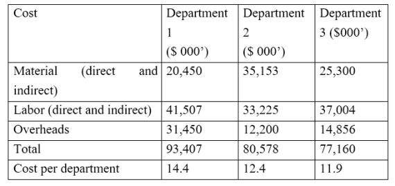Key Difference - Job Order Costing vs Process Costing