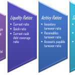 Difference Between Analysis and Interpretation of Financial Statements