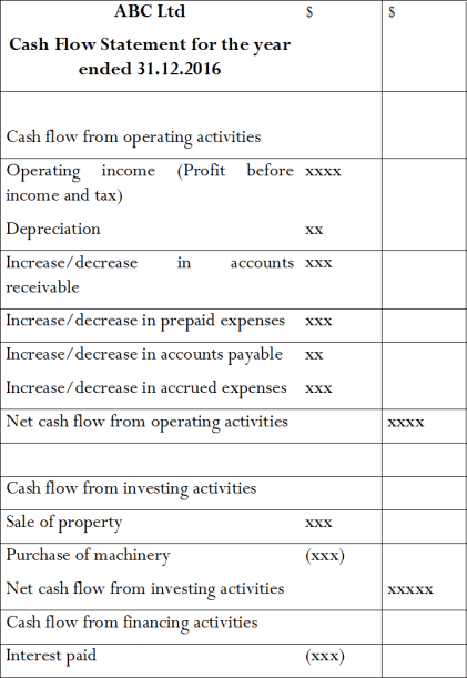 Difference Between Cash Flow and Fund Flow Statement
