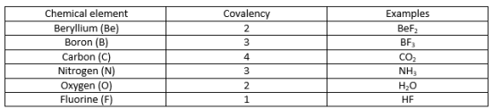 Difference Between Covalency and Oxidation State_Figure 03