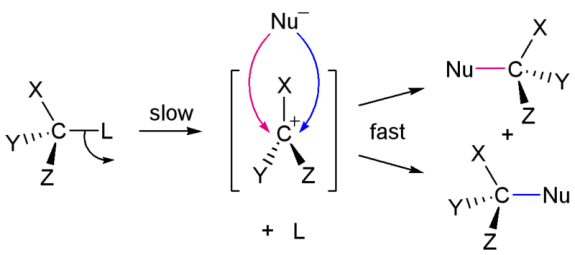 Difference Between SN1 and E1 Reactions