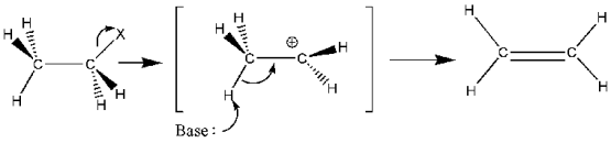 Key Difference Between SN1 and E1 Reactions