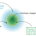 Difference Between Shielding and Screening Effect