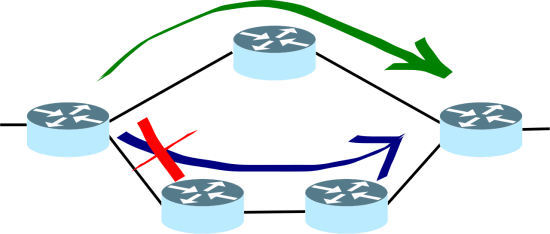Difference Between Adaptive and Non Adaptive Routing Algorithms