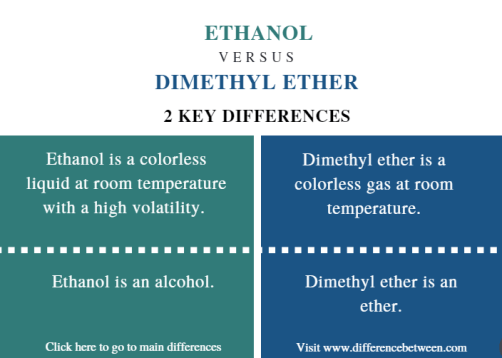 Difference Between Ethanol and Dimethyl Ether - Comparison Summary