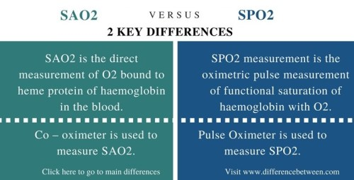 Difference Between SAO2 and SPO2_Comparison Summary
