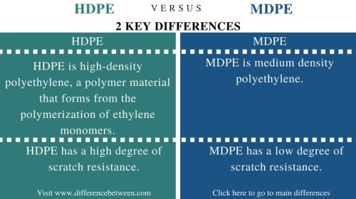 Difference Between HDPE and MDPE - Comparison Summary
