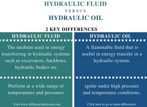 Difference Between Hydraulic Fluid and Hydraulic Oil - Comparison Summary