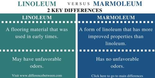 Difference Between Linoleum and Marmoleum - Comparison Summary