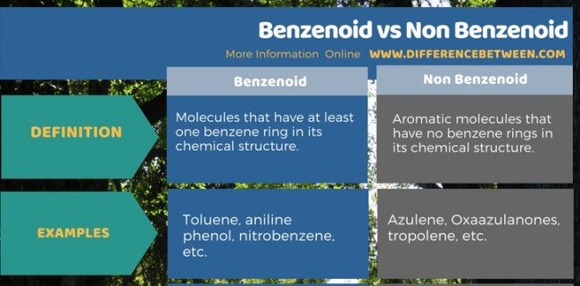 Difference Between Benzenoid and Non Benzenoid in Tabular Form
