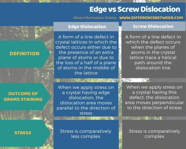 Difference Between Edge and Screw Dislocation in Tabular Form