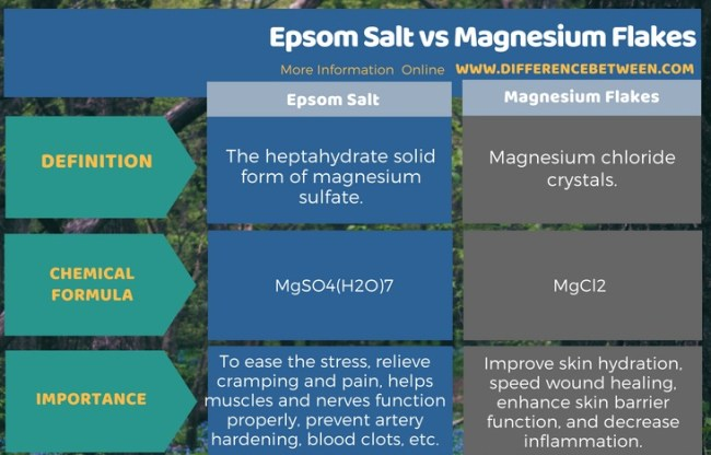 Difference Between Epsom Salt and Magnesium Flakes in Tabular Form