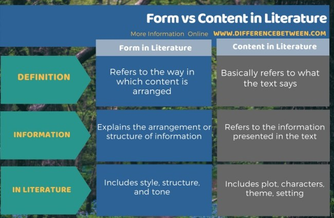 Difference Between Form and Content in Literature in Tabular Form