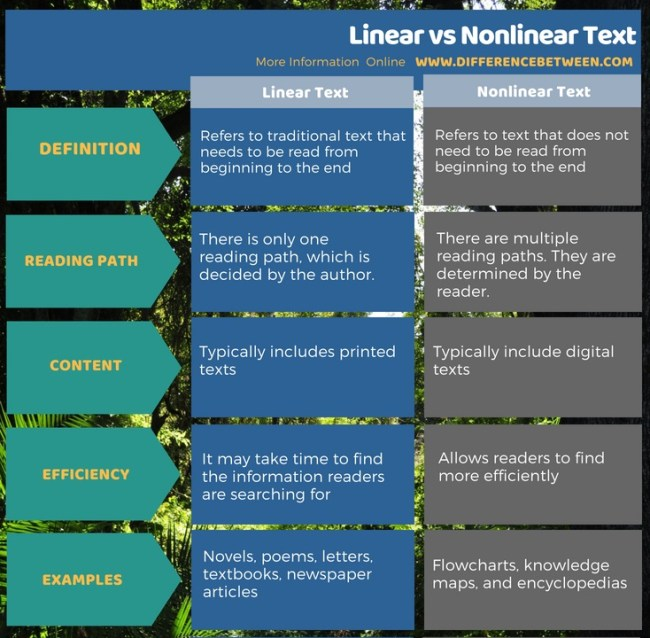 Difference Between Linear and Nonlinear Text in Tabular Form
