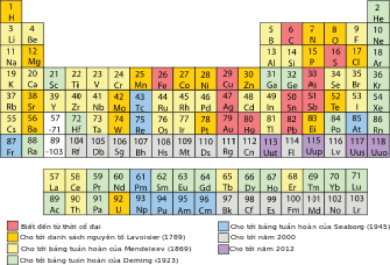Key Difference Between Mineral and Element