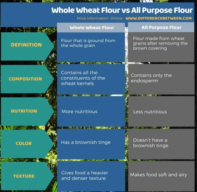 Difference Between Whole Wheat Flour and All Purpose Flour in Tabular Form