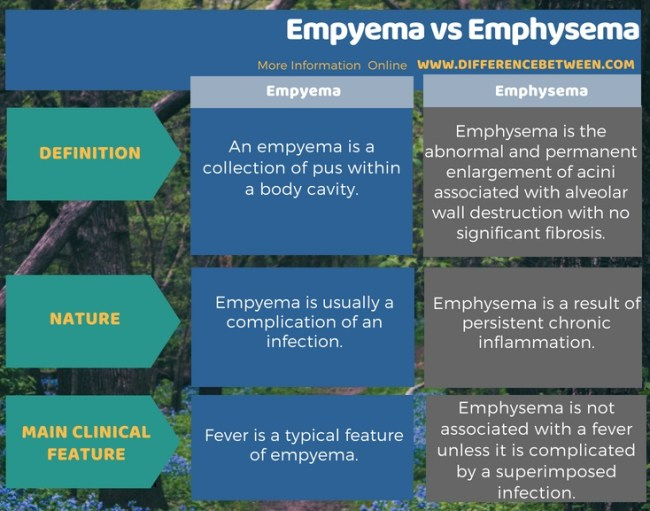 Difference Between Empyema and Emphysema in Tabular Form